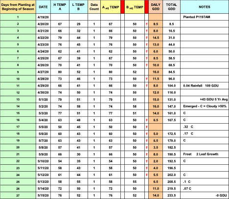 GDD chart